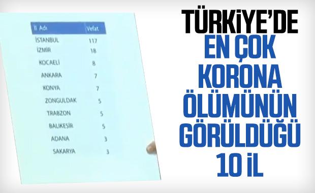 Türkiye'de il il korona ölümlerinin sayısı